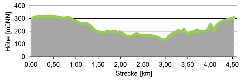 Höhenprofil der Wanderroute von der Bastei nach Kurort Rathen.