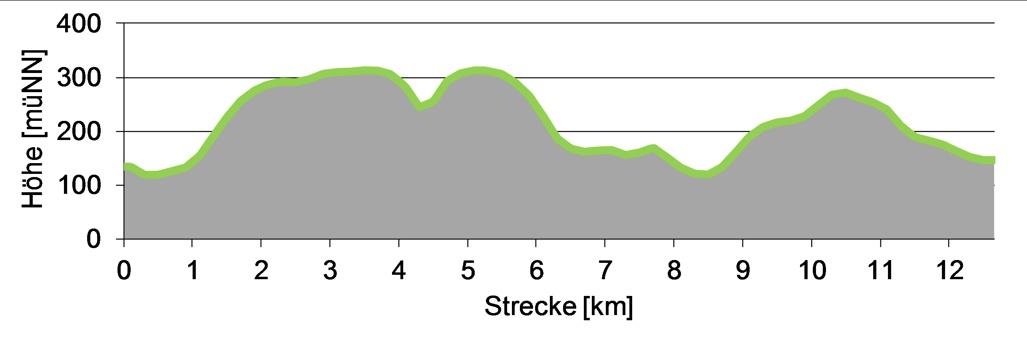 Zwei Aufstiege während der Wanderung auf die Bastei und auf den Rauenstein.