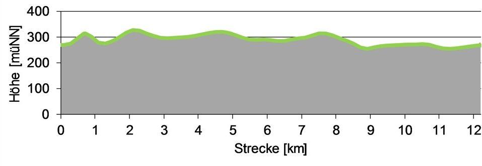 Höhenprofil der Zirkelstein Wanderung von Schöna auf Kaiserkrone zur Kirche nach Reinhardtsdorf