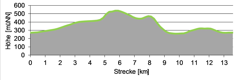 Höhenprofil der Zschirnstein Wanderung von Reinhardtsdorf